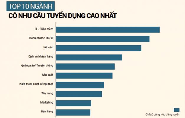 Kế toán nằm trong top 10 ngành có nhu cầu tuyển dụng cao nhất